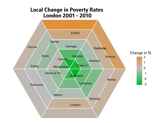 Local Poverty Change in London 2001 to 2010
